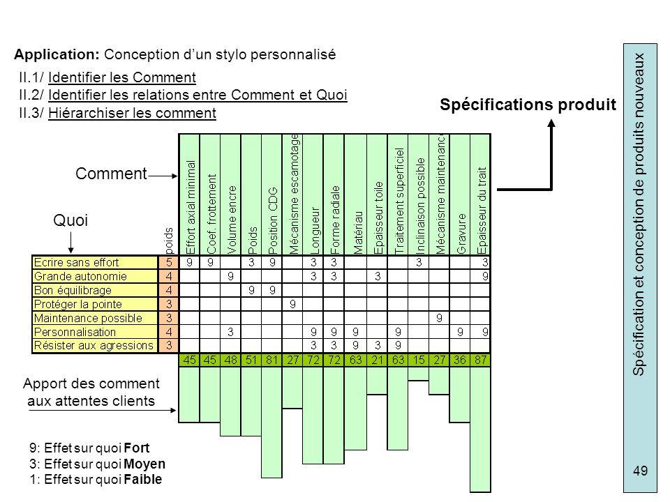 Spécification et conception de produits nouveaux 49 Application: Conception dun stylo personnalisé II.1/ Identifier les Comment II.2/ Identifier les r