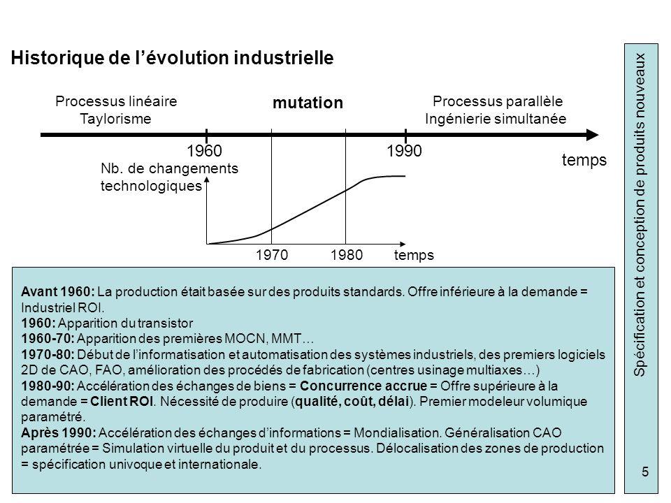 Spécification et conception de produits nouveaux 5 Historique de lévolution industrielle 19601990 temps Processus linéaire Taylorisme Processus parall