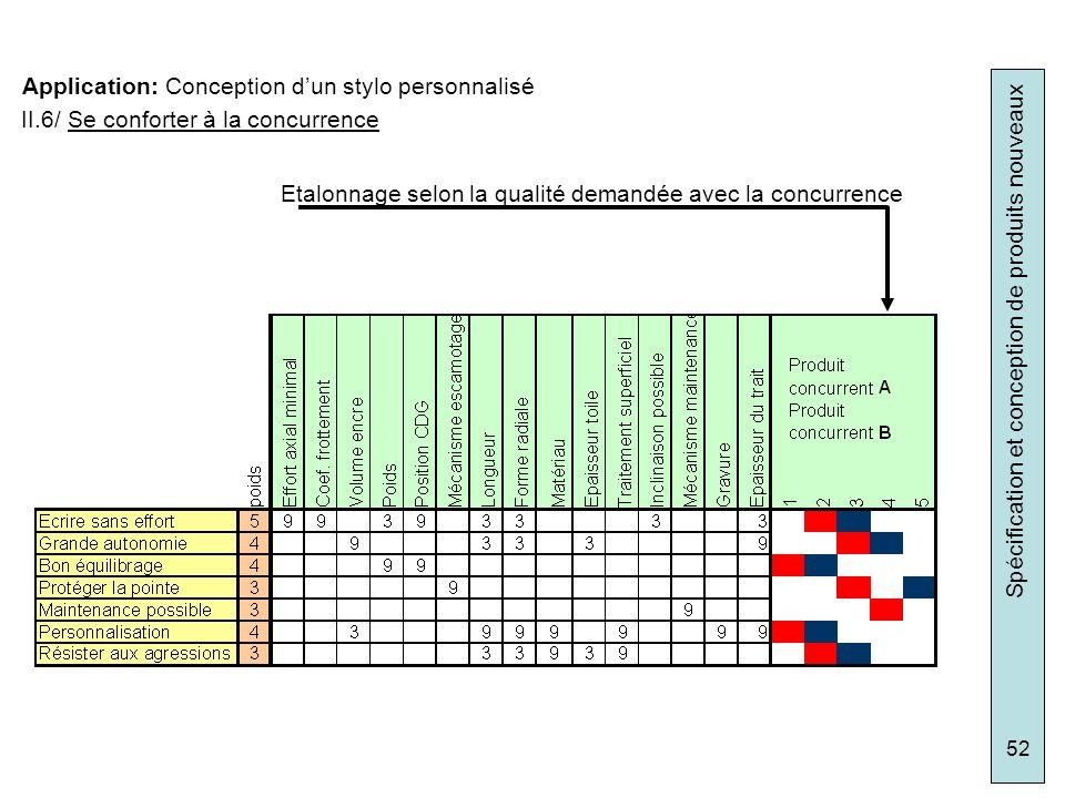 Spécification et conception de produits nouveaux 52 Application: Conception dun stylo personnalisé II.6/ Se conforter à la concurrence Etalonnage selo