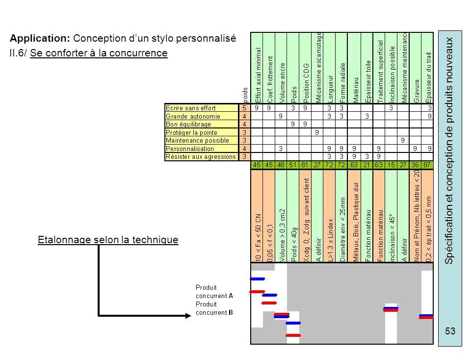 Spécification et conception de produits nouveaux 53 Application: Conception dun stylo personnalisé II.6/ Se conforter à la concurrence Etalonnage selo