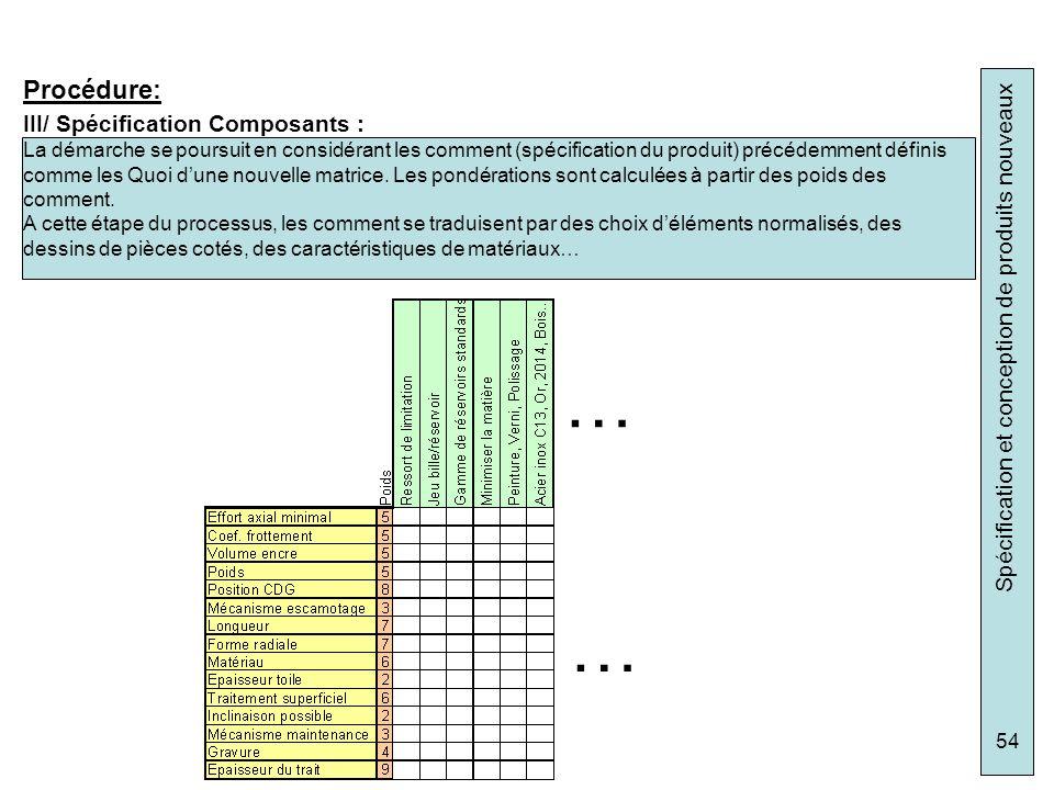 Spécification et conception de produits nouveaux 54 III/ Spécification Composants : Procédure: La démarche se poursuit en considérant les comment (spé