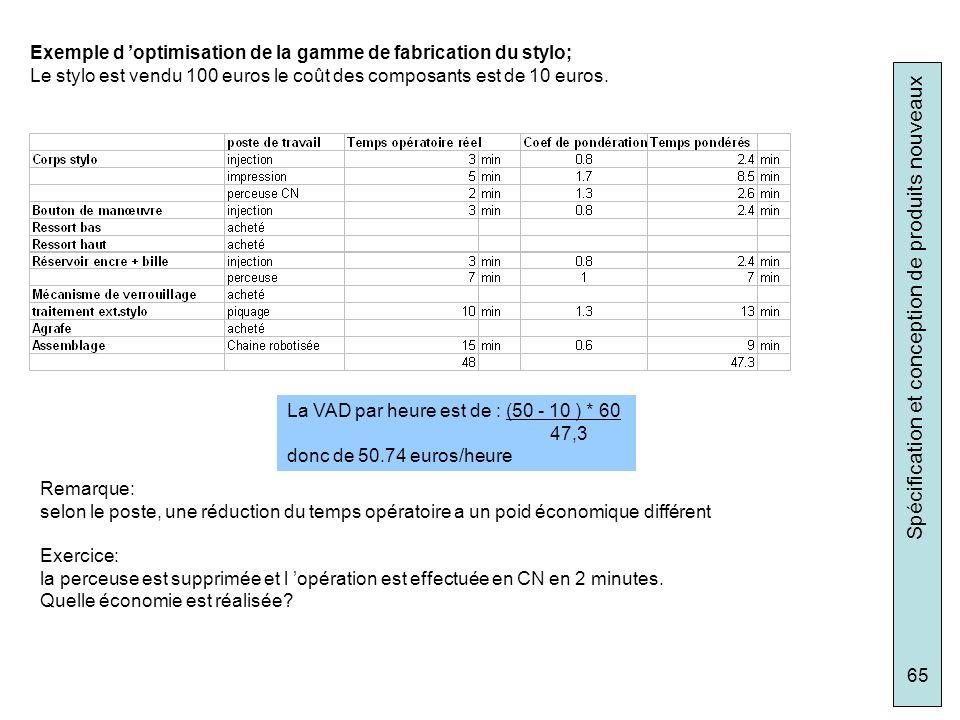 Spécification et conception de produits nouveaux 65 Exemple d optimisation de la gamme de fabrication du stylo; Le stylo est vendu 100 euros le coût d