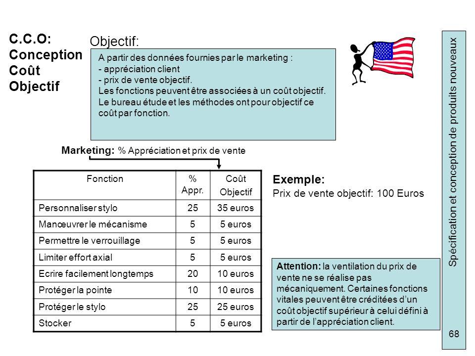 Spécification et conception de produits nouveaux 68 C.C.O: Conception Coût Objectif Objectif: A partir des données fournies par le marketing : - appré