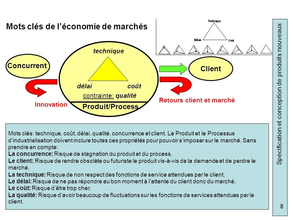 Spécification et conception de produits nouveaux 8 Mots clés de léconomie de marchés technique coûtdélai contrainte: qualité Client Retours client et