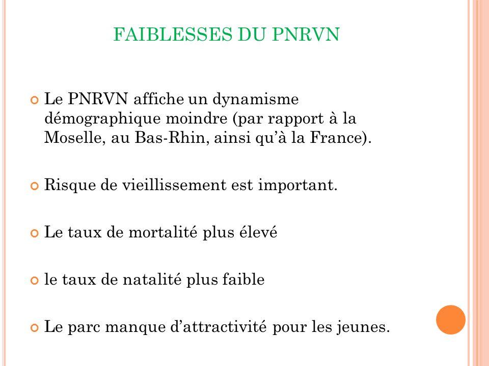 FAIBLESSES DU PNRVN Le PNRVN affiche un dynamisme démographique moindre (par rapport à la Moselle, au Bas-Rhin, ainsi quà la France).