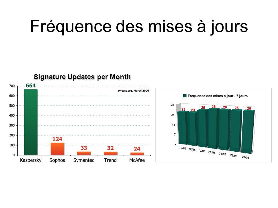 Fréquence des mises à jours Signature Updates per Month
