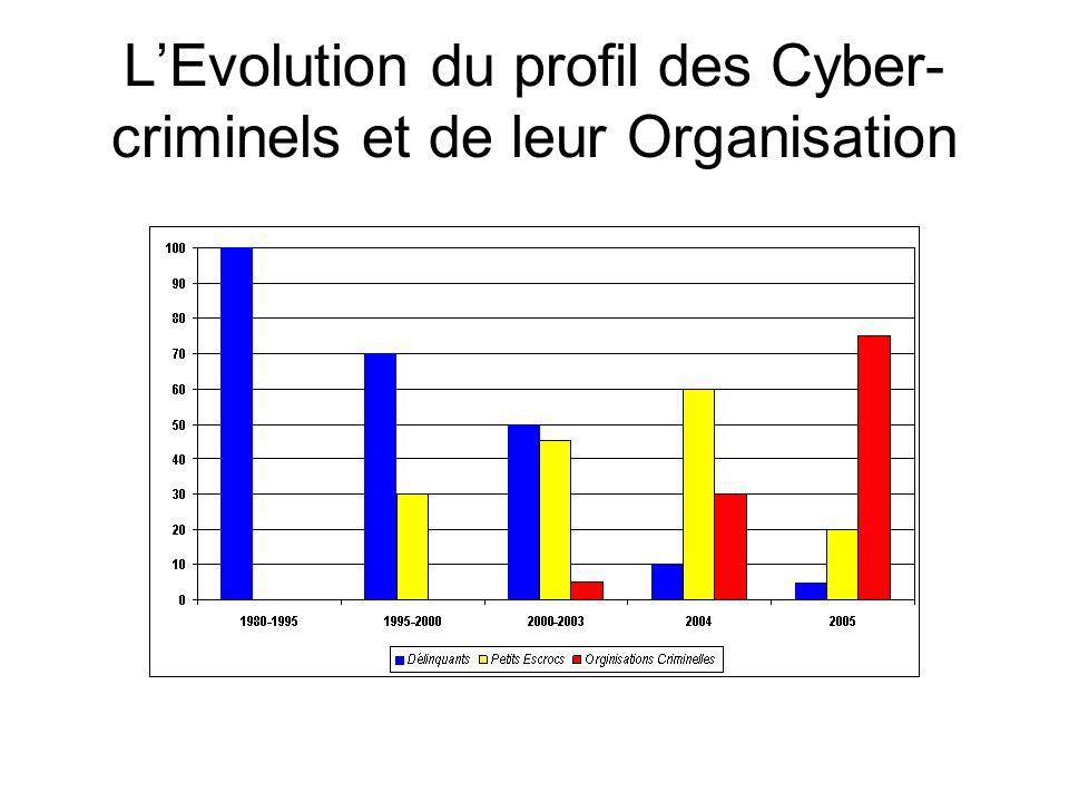 LEvolution du profil des Cyber- criminels et de leur Organisation
