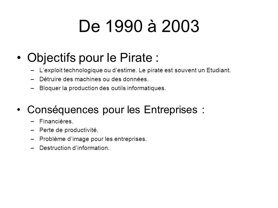 De 1990 à 2003 Objectifs pour le Pirate : –Lexploit technologique ou destime. Le pirate est souvent un Etudiant. –Détruire des machines ou des données
