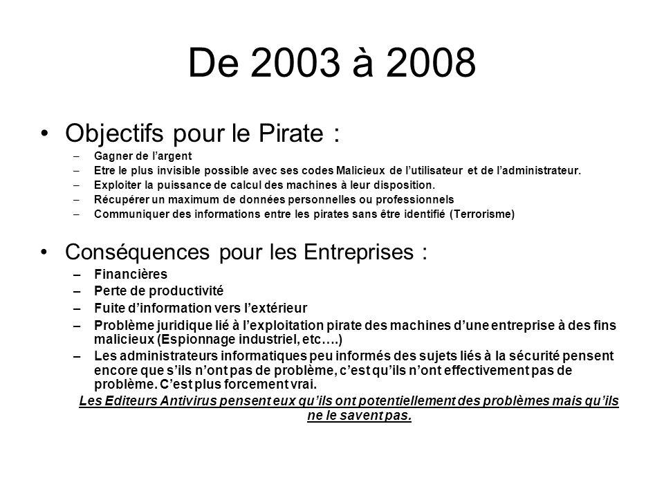 De 2003 à 2008 Objectifs pour le Pirate : –Gagner de largent –Etre le plus invisible possible avec ses codes Malicieux de lutilisateur et de ladminist