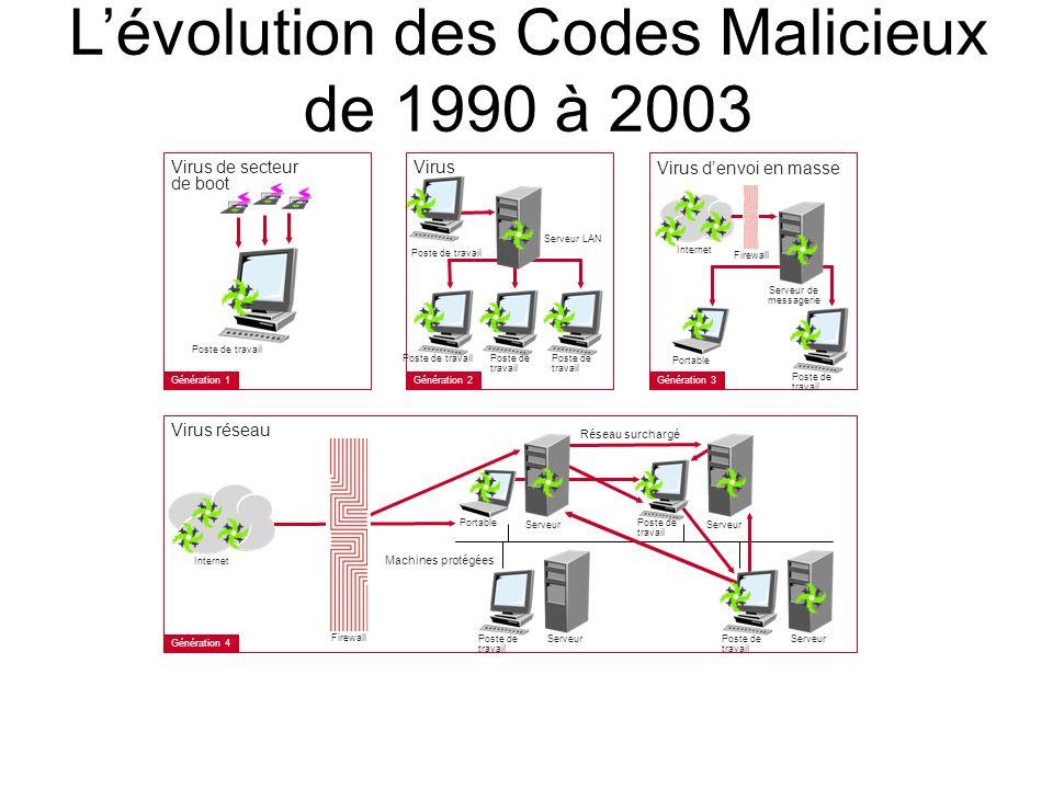 Lévolution des Codes Malicieux de 1990 à 2003 Virus de secteur de boot Poste de travail Génération 1 Virus Poste de travail Génération 2 Virus denvoi