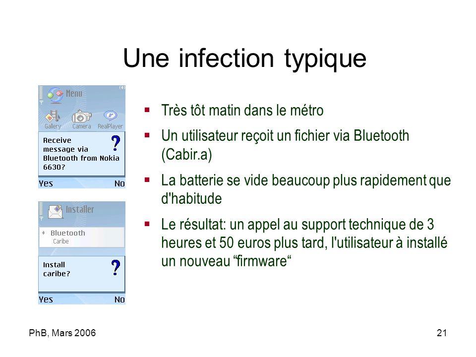 PhB, Mars 200621 Très tôt matin dans le métro Un utilisateur reçoit un fichier via Bluetooth (Cabir.a) La batterie se vide beaucoup plus rapidement qu