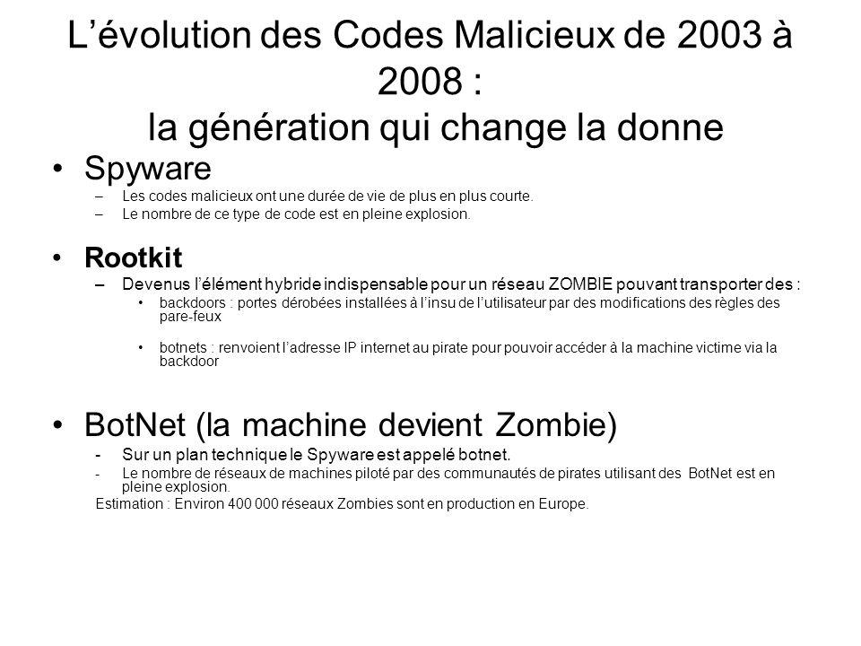 Lévolution des Codes Malicieux de 2003 à 2008 : la génération qui change la donne Spyware –Les codes malicieux ont une durée de vie de plus en plus co