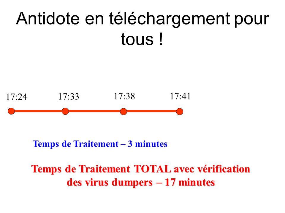 17:24 17:33 17:3817:41 Antidote en téléchargement pour tous ! Temps de Traitement – 3 minutes Temps de Traitement TOTAL avec vérification des virus du