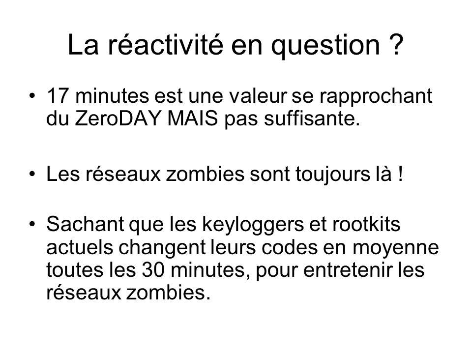 La réactivité en question ? 17 minutes est une valeur se rapprochant du ZeroDAY MAIS pas suffisante. Les réseaux zombies sont toujours là ! Sachant qu