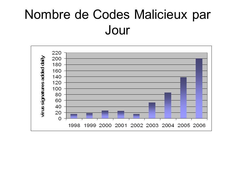 Nombre de Codes Malicieux par Jour