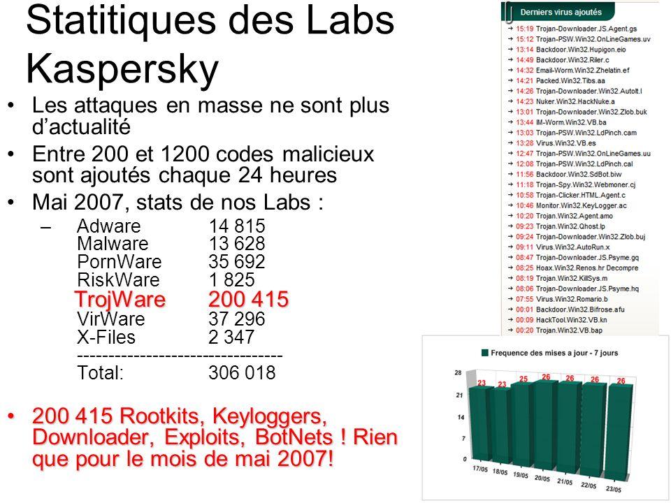 Statitiques des Labs Kaspersky Les attaques en masse ne sont plus dactualité Entre 200 et 1200 codes malicieux sont ajoutés chaque 24 heures Mai 2007,