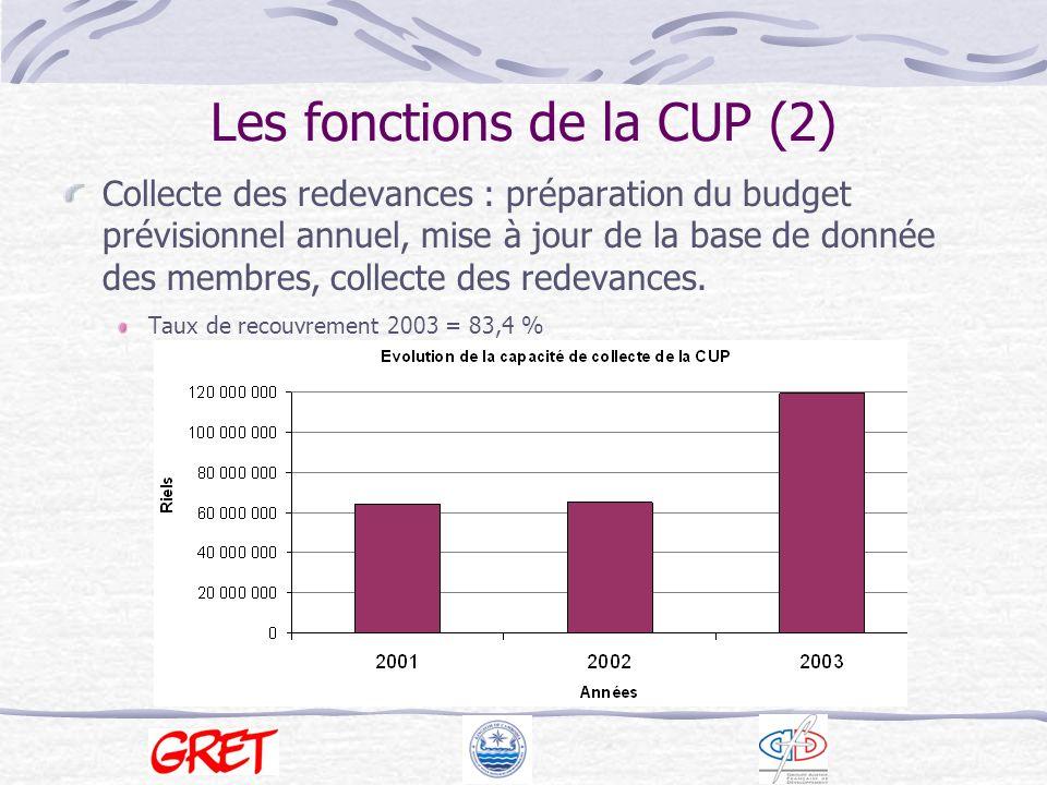 Les fonctions de la CUP (3) Mise en application des règles dusage des polders : collaboration avec les autorités locales et les polices communales.