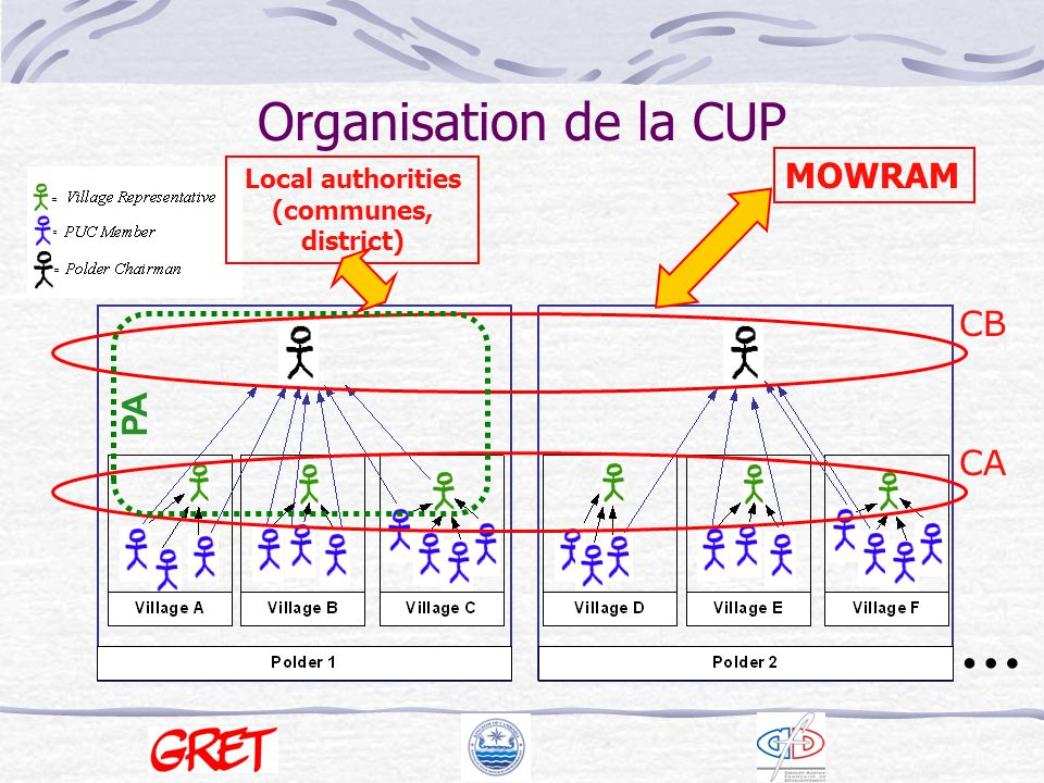 Organisation de la CUP CA CB … MOWRAM PA Local authorities (communes, district)