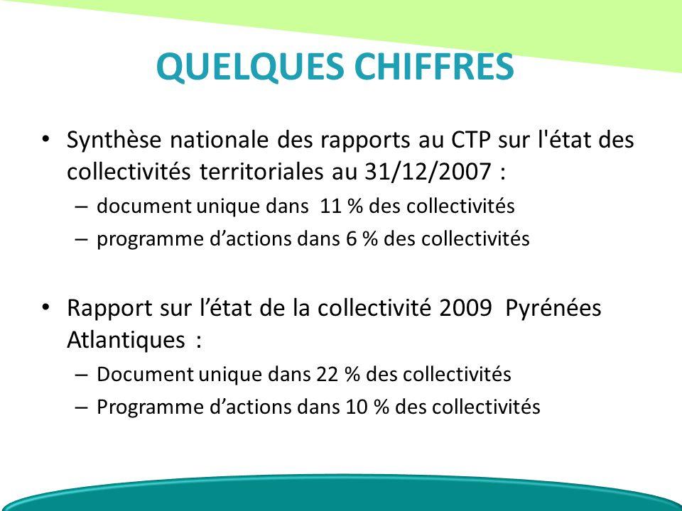 QUELQUES CHIFFRES Synthèse nationale des rapports au CTP sur l'état des collectivités territoriales au 31/12/2007 : – document unique dans 11 % des co