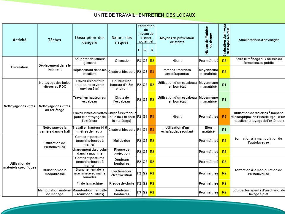 UNITE DE TRAVAIL : ENTRETIEN DES LOCAUX ActivitéTâches Description des dangers Nature des risques Estimation du niveau de risque potentiel Moyens de p