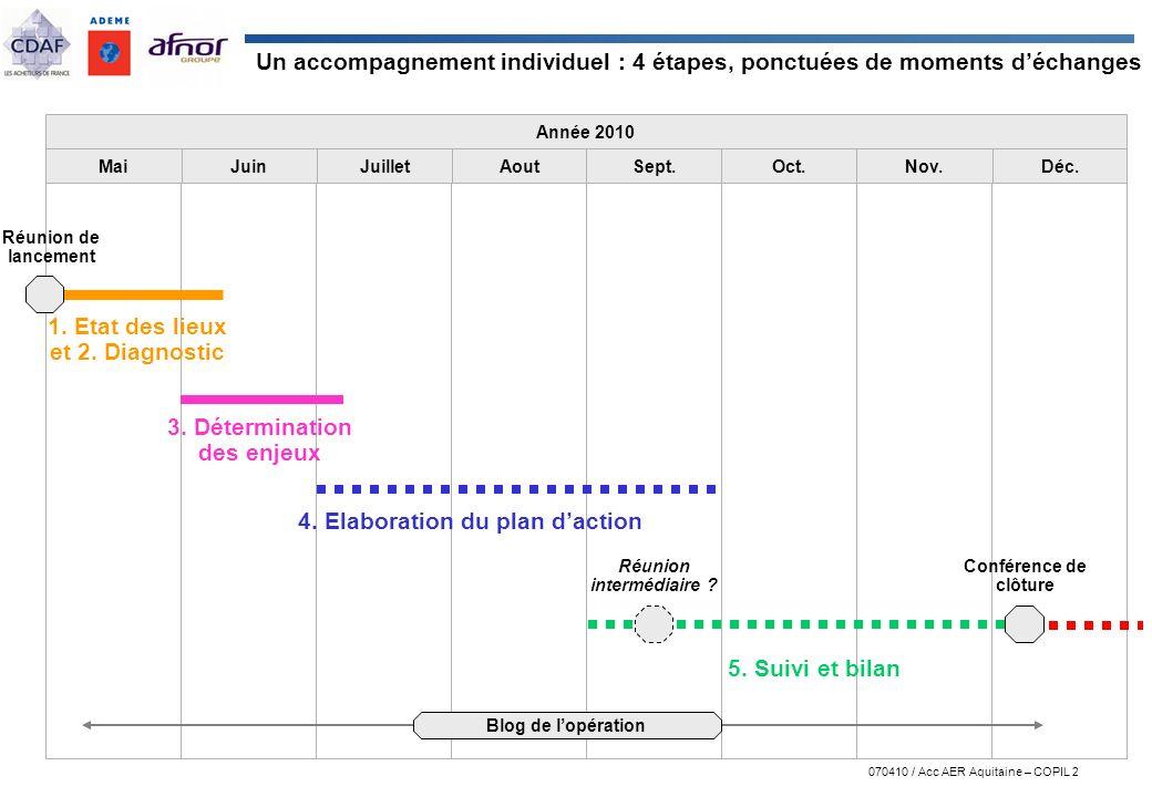 070410 / Acc AER Aquitaine – COPIL 2 Année 2010 MaiJuinJuilletAoutSept.Oct.Nov.Déc. 3. Détermination des enjeux 4. Elaboration du plan daction 5. Suiv