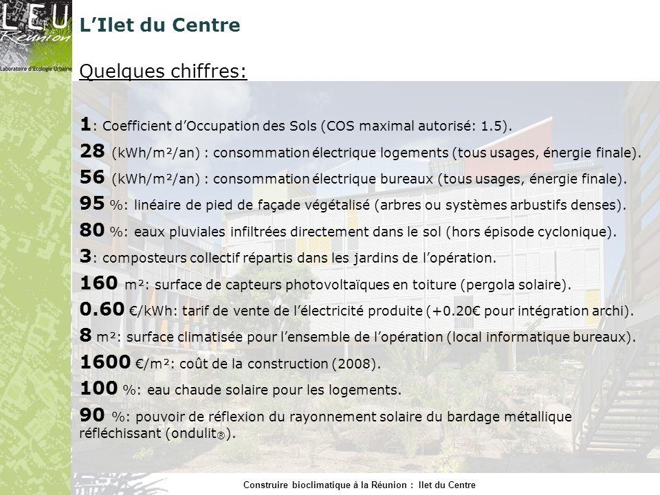 Construire bioclimatique à la Réunion : Ilet du Centre LIlet du Centre Quelques chiffres: 1 : Coefficient dOccupation des Sols (COS maximal autorisé: