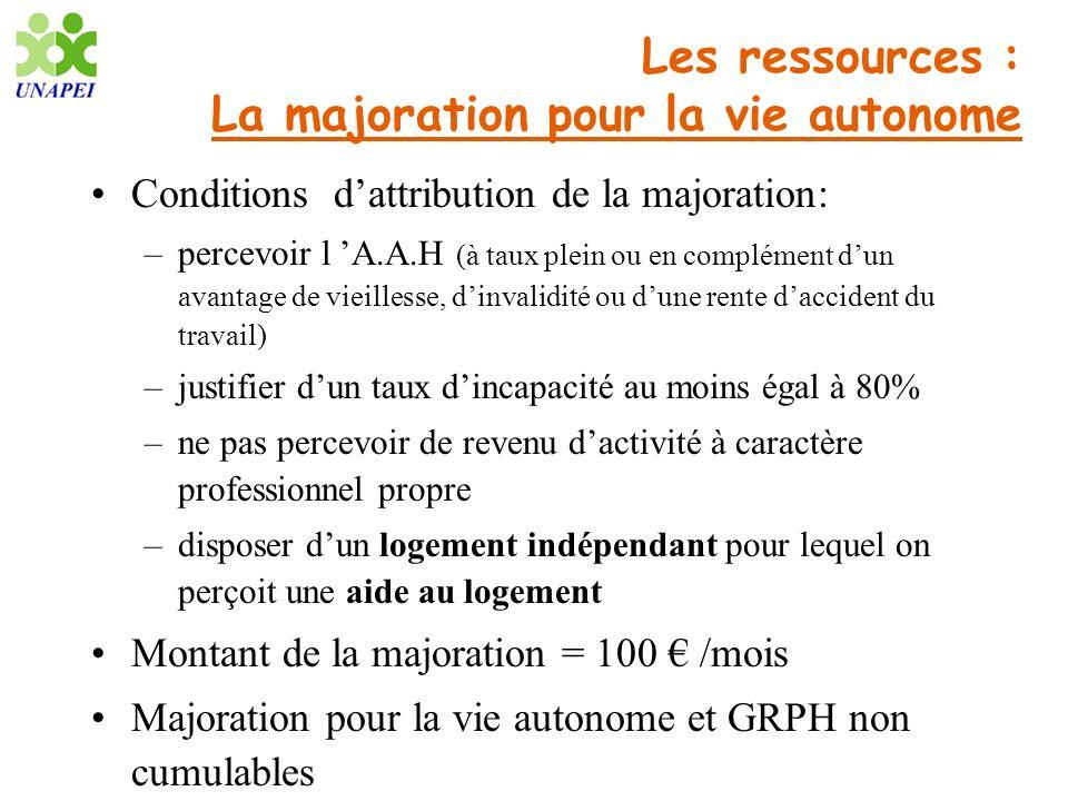 Les ressources : La majoration pour la vie autonome Conditions dattribution de la majoration: –percevoir l A.A.H (à taux plein ou en complément dun av