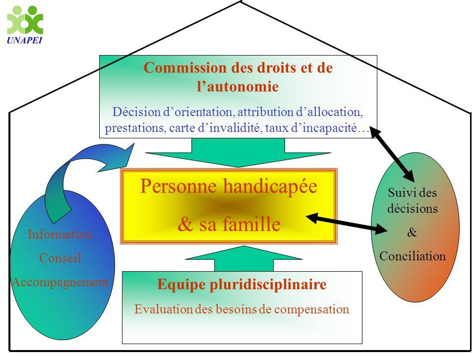 La Commission des droits et de lautonomie : compétences Placée au sein de la maison départementale Celles des ex-CDES et ex-COTOREP avec possibilité de sections spécialisées ou locales Par ex.