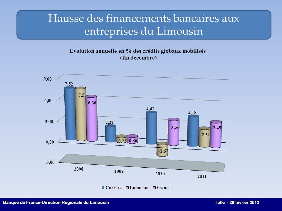 Hausse des financements bancaires aux entreprises du Limousin 2 Banque de France-Direction Régionale du LimousinTulle - 28 février 2012