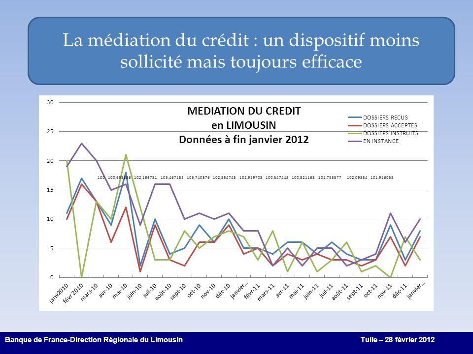 La médiation du crédit : un dispositif moins sollicité mais toujours efficace 7 Banque de France-Direction Régionale du LimousinTulle – 28 février 2012 100100,638686102,189781103,467153103,740876102,554745102,919708100,547445100,821168101,733577102,09854101,916058