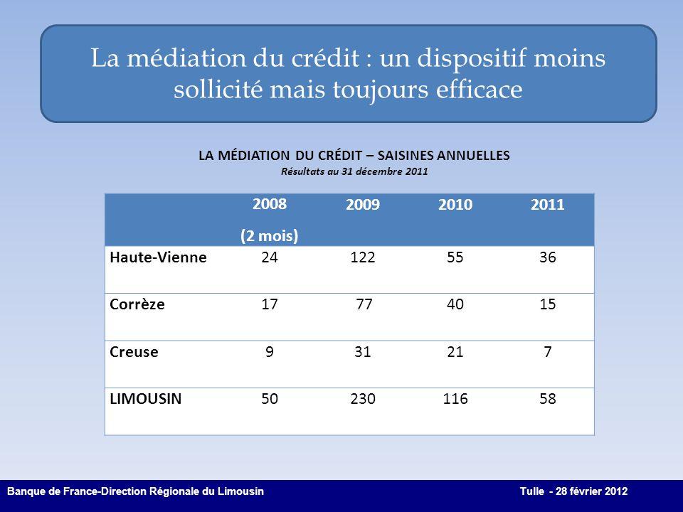La médiation du crédit : un dispositif moins sollicité mais toujours efficace 8 Banque de France-Direction Régionale du LimousinTulle - 28 février 201