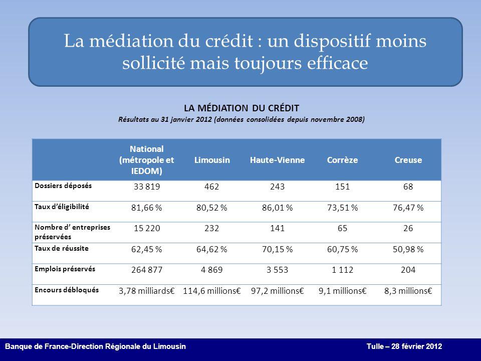 La médiation du crédit : un dispositif moins sollicité mais toujours efficace 9 Banque de France-Direction Régionale du LimousinTulle – 28 février 2012 National (métropole et IEDOM) LimousinHaute-VienneCorrèzeCreuse Dossiers déposés 33 81946224315168 Taux déligibilité 81,66 %80,52 %86,01 %73,51 %76,47 % Nombre d entreprises préservées 15 2202321416526 Taux de réussite 62,45 %64,62 %70,15 %60,75 %50,98 % Emplois préservés 264 8774 8693 5531 112204 Encours débloqués 3,78 milliards114,6 millions97,2 millions9,1 millions8,3 millions LA MÉDIATION DU CRÉDIT Résultats au 31 janvier 2012 (données consolidées depuis novembre 2008)