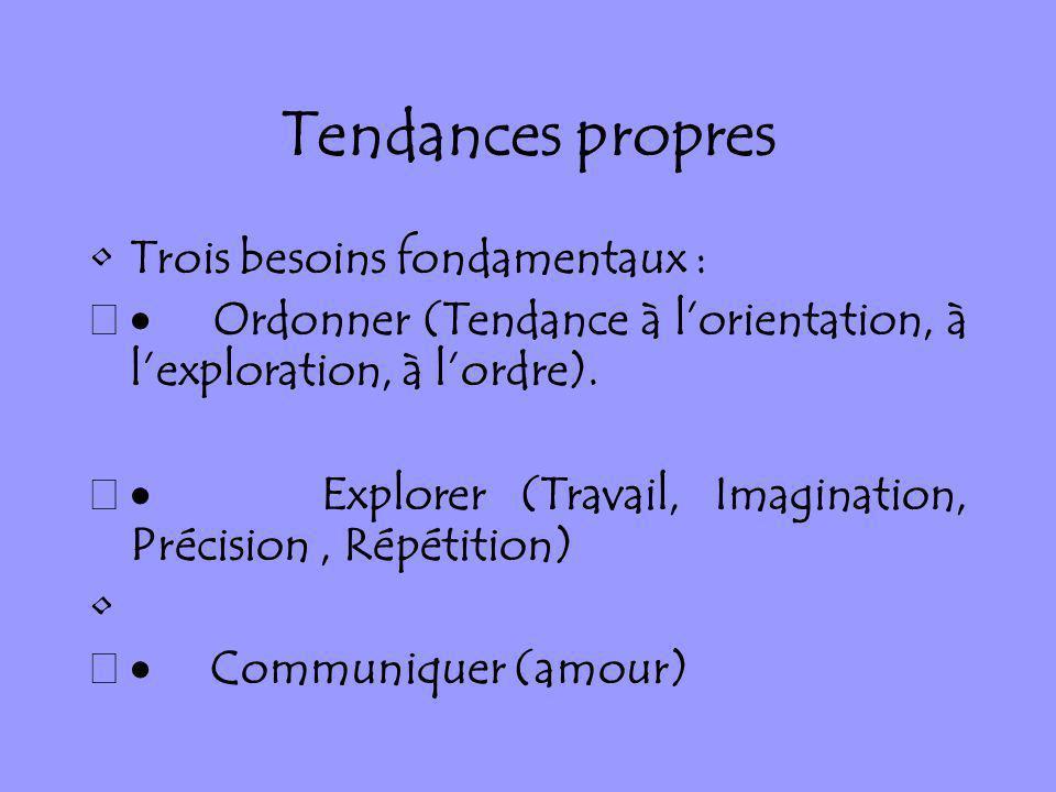 Tendances propres Trois besoins fondamentaux : Ordonner (Tendance à lorientation, à lexploration, à lordre). Explorer (Travail, Imagination, Précision