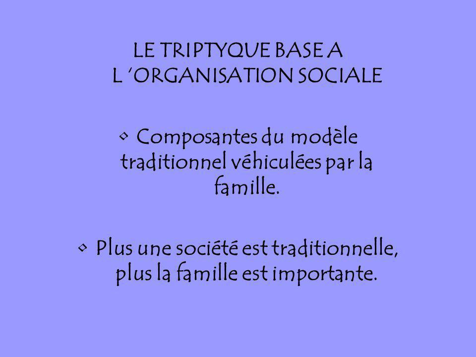 LE TRIPTYQUE BASE A L ORGANISATION SOCIALE Composantes du modèle traditionnel véhiculées par la famille. Plus une société est traditionnelle, plus la