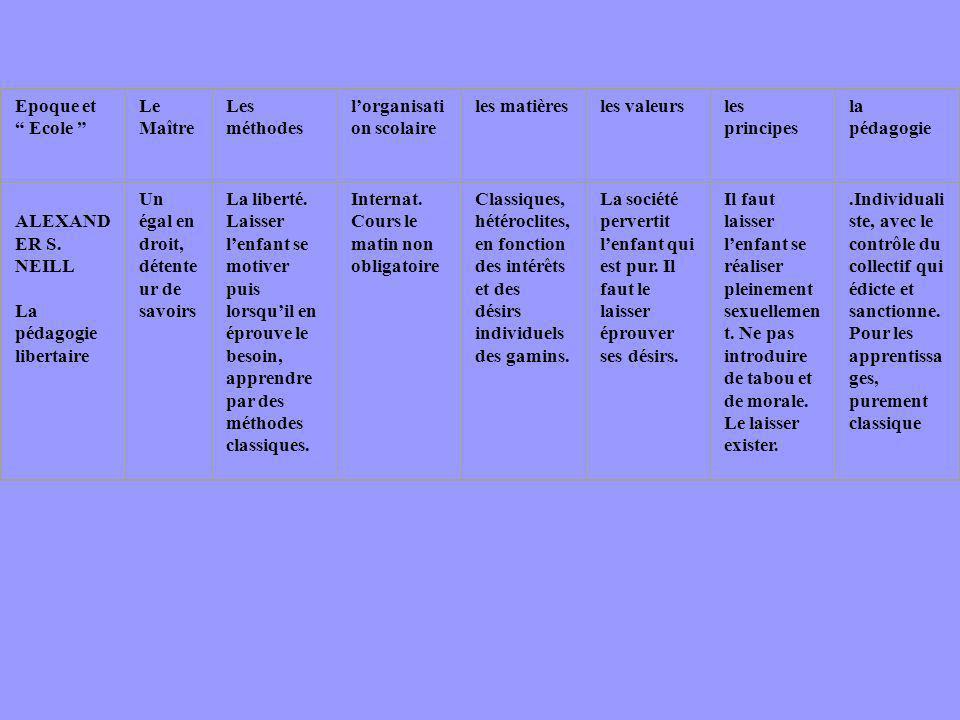 Epoque et Ecole Le Maître Les méthodes lorganisati on scolaire les matièresles valeursles principes la pédagogie ALEXAND ER S. NEILL La pédagogie libe