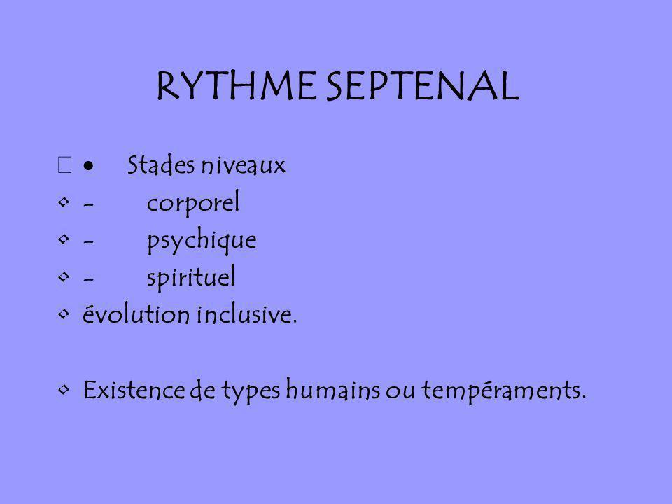 RYTHME SEPTENAL Stades niveaux - corporel - psychique - spirituel évolution inclusive. Existence de types humains ou tempéraments.