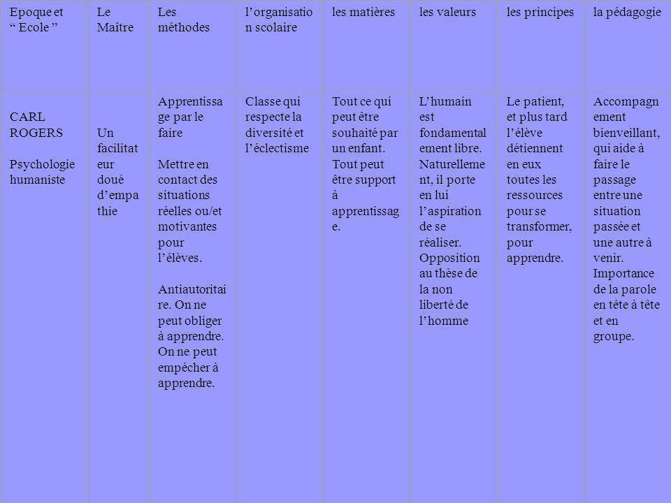 Epoque et Ecole Le Maître Les méthodes lorganisatio n scolaire les matièresles valeursles principesla pédagogie CARL ROGERS Psychologie humaniste Un f