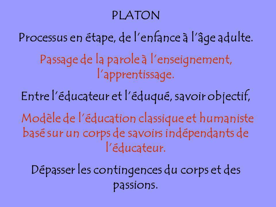 PLATON Processus en étape, de lenfance à lâge adulte. Passage de la parole à lenseignement, lapprentissage. Entre léducateur et léduqué, savoir object