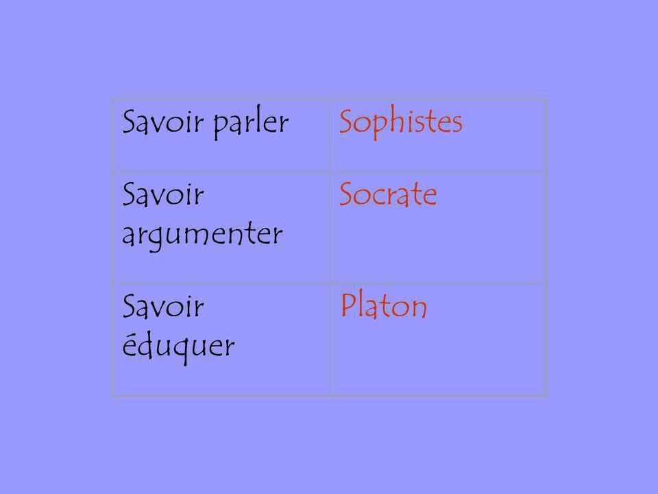 Savoir parlerSophistes Savoir argumenter Socrate Savoir éduquer Platon
