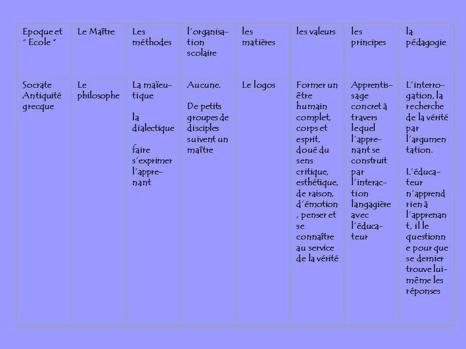 Epoque et Ecole Le MaîtreLes méthodes lorganisa- tion scolaire les matières les valeursles principes la pédagogie Socrate Antiquité grecque Le philoso