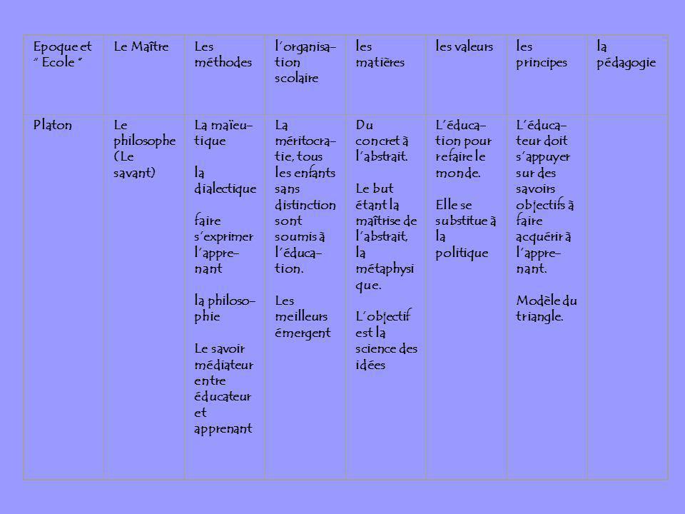 Epoque et Ecole Le MaîtreLes méthodes lorganisa- tion scolaire les matières les valeursles principes la pédagogie PlatonLe philosophe (Le savant) La m