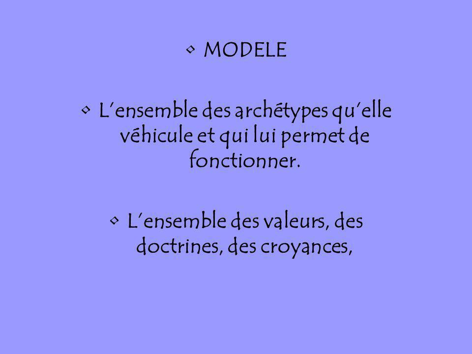 MODELE Lensemble des archétypes quelle véhicule et qui lui permet de fonctionner. Lensemble des valeurs, des doctrines, des croyances,