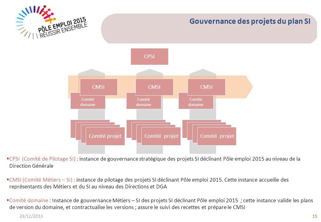 Gouvernance des projets du plan SI CPSI (Comité de Pilotage SI) : instance de gouvernance stratégique des projets SI déclinant Pôle emploi 2015 au niveau de la Direction Générale CMSI (Comité Métiers – SI) : instance de pilotage des projets SI déclinant Pôle emploi 2015.