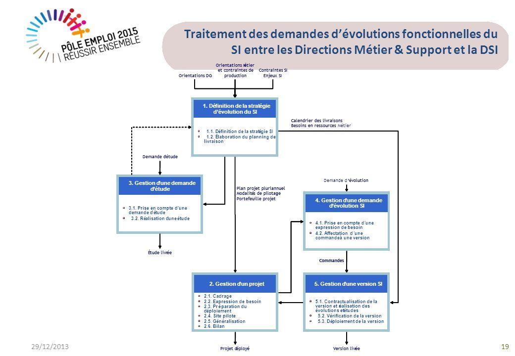 Traitement des demandes dévolutions fonctionnelles du SI entre les Directions Métier & Support et la DSI 29/12/201319
