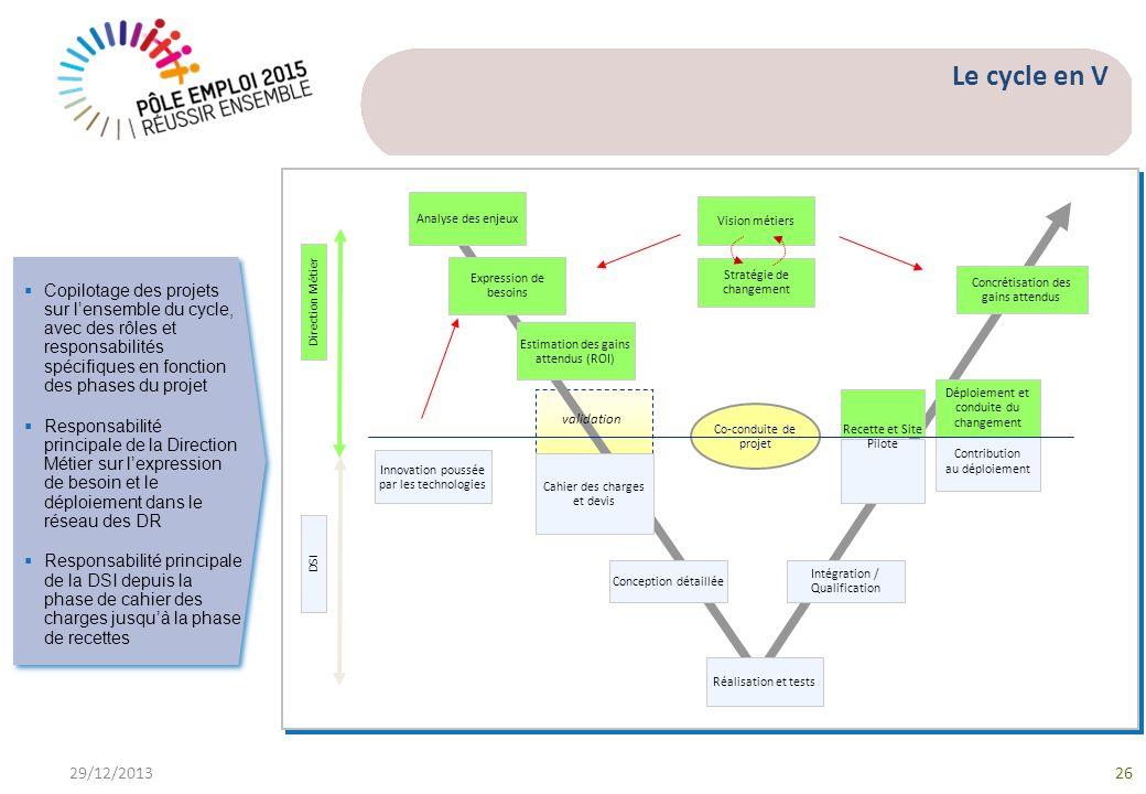 Le cycle en V 29/12/201326 Copilotage des projets sur lensemble du cycle, avec des rôles et responsabilités spécifiques en fonction des phases du projet Responsabilité principale de la Direction Métier sur lexpression de besoin et le déploiement dans le réseau des DR Responsabilité principale de la DSI depuis la phase de cahier des charges jusquà la phase de recettes Copilotage des projets sur lensemble du cycle, avec des rôles et responsabilités spécifiques en fonction des phases du projet Responsabilité principale de la Direction Métier sur lexpression de besoin et le déploiement dans le réseau des DR Responsabilité principale de la DSI depuis la phase de cahier des charges jusquà la phase de recettes Contribution au déploiement Cahier des charges et devis Réalisation et tests Intégration / Qualification Vision métiers Déploiement et conduite du changement Conception détaillée Stratégie de changement Direction Métier DSI Analyse des enjeux validation Co-conduite de projet Innovation poussée par les technologies Estimation des gains attendus (ROI) Expression de besoins Concrétisation des gains attendus Recette et Site Pilote