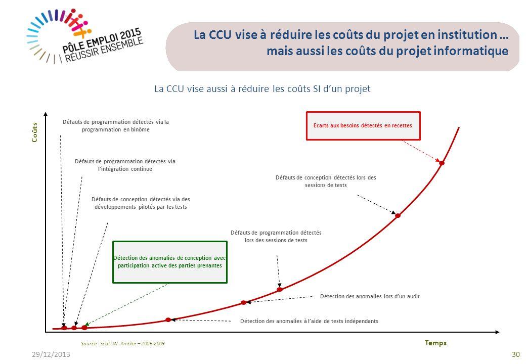 La CCU vise à réduire les coûts du projet en institution … mais aussi les coûts du projet informatique 29/12/201330 Coûts Temps Défauts de programmati