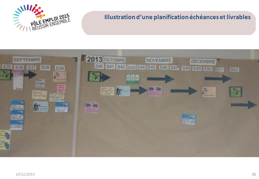 Illustration dune planification échéances et livrables 29/12/201331