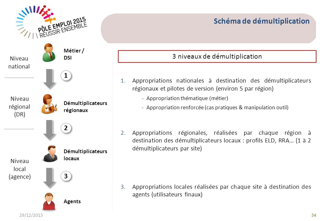 29/12/201334 1.Appropriations nationales à destination des démultiplicateurs régionaux et pilotes de version (environ 5 par région) - Appropriation th