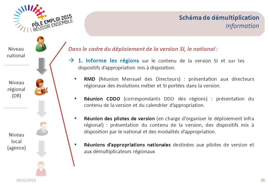 29/12/201335 Schéma de démultiplication Information Niveau national Niveau régional (DR) Niveau local (agence) RMD (Réunion Mensuel des Directeurs) :