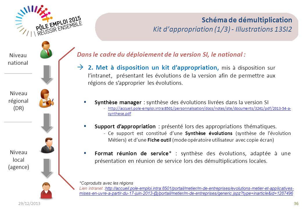 29/12/201336 Schéma de démultiplication Kit dappropriation (1/3) - Illustrations 13SI2 Niveau national Niveau régional (DR) Niveau local (agence) Synthèse manager : synthèse des évolutions livrées dans la version SI - http://accueil.pole-emploi.intra:8501/personnalisation/docs/notes/site/documents/3241/pdf/2013-54-a- synthese.pdf http://accueil.pole-emploi.intra:8501/personnalisation/docs/notes/site/documents/3241/pdf/2013-54-a- synthese.pdf Support dappropriation : présenté lors des appropriations thématiques.